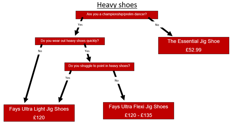 How to choose heavy shoes